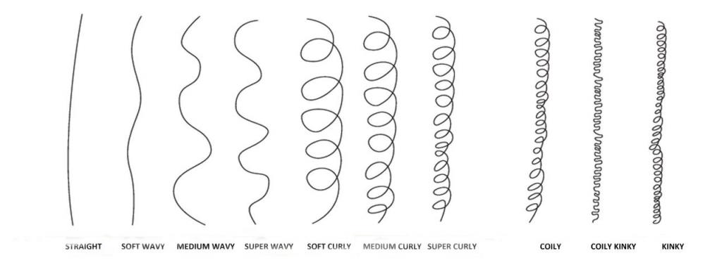 Hair Type named